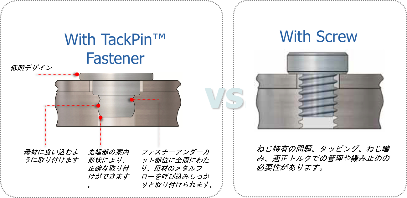 With TackPinTM Fastener VS With Screw